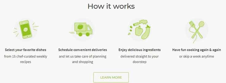Hello Fresh- How it work