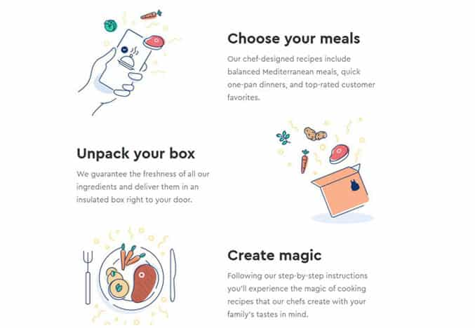 how blue apron works image